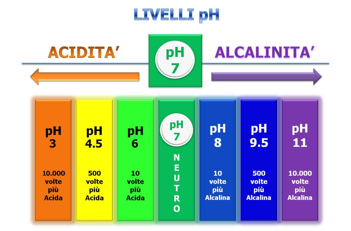 acidita-tessuti-1200x790.jpg